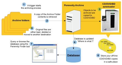Perennity Archive Edition